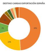 Exportación España - Europa